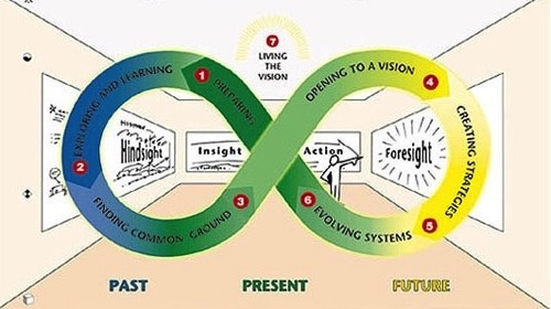 strategic visioning